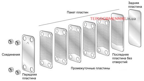 SWEP пластинчатый теплообменник устройство